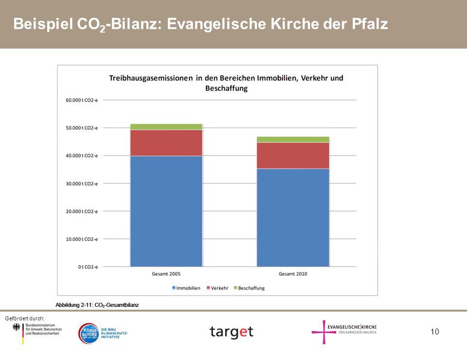 Beispiel CO2-Bilanz: Evangelische Kirche der Pfalz