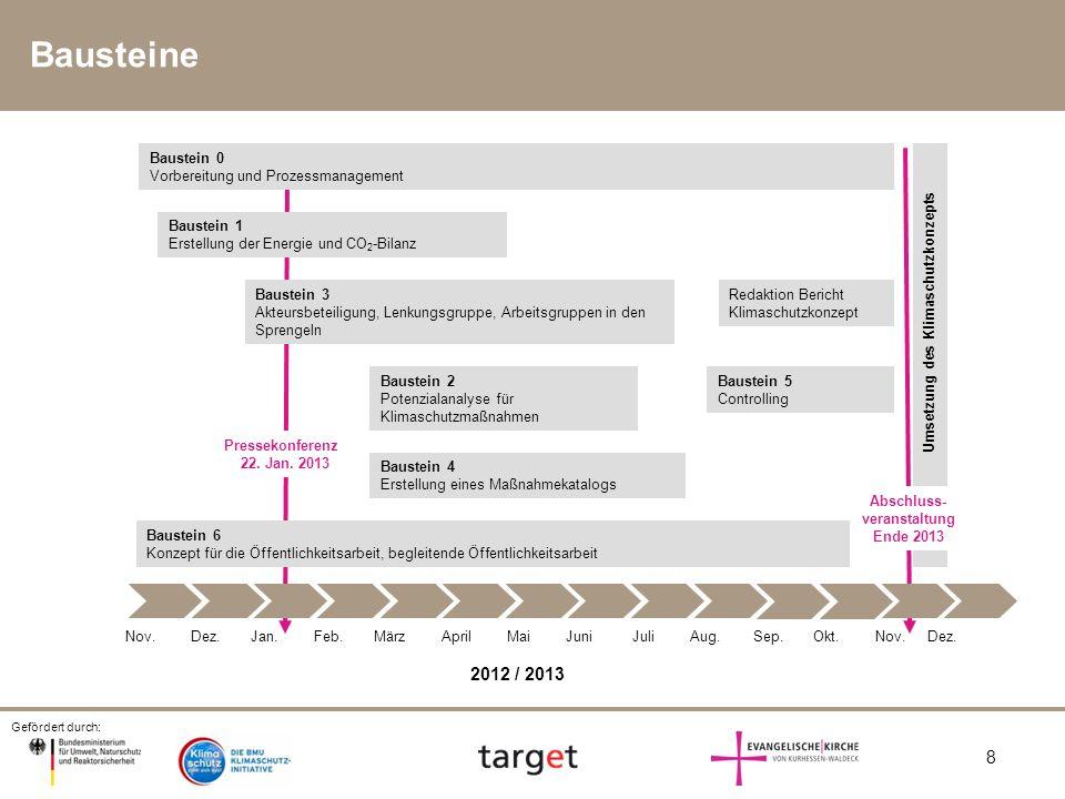 Umsetzung des Klimaschutzkonzepts