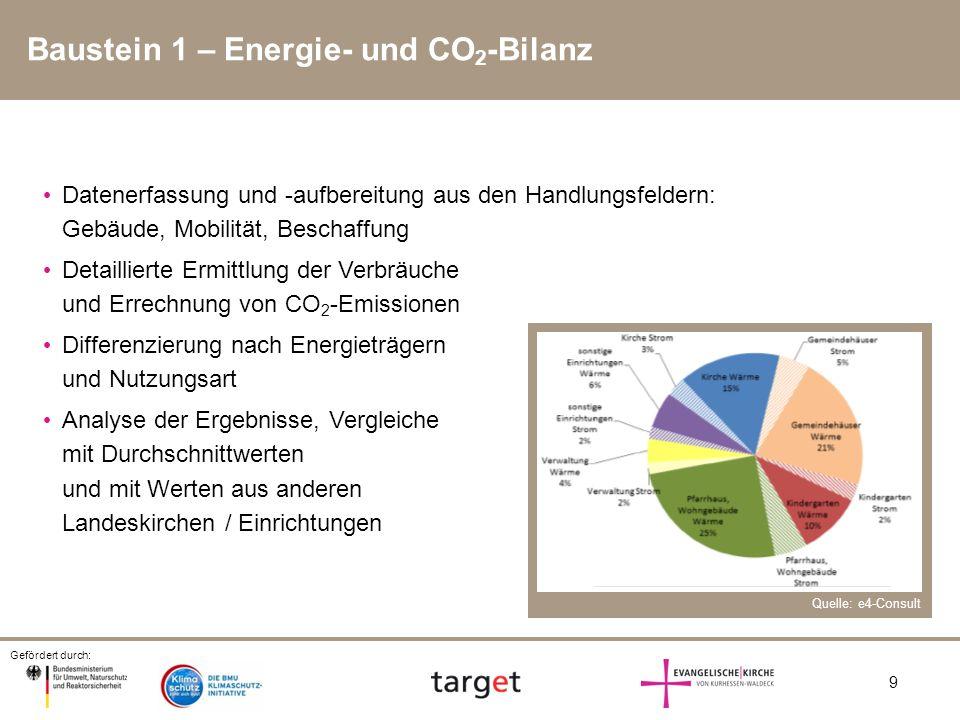 Baustein 1 – Energie- und CO2-Bilanz
