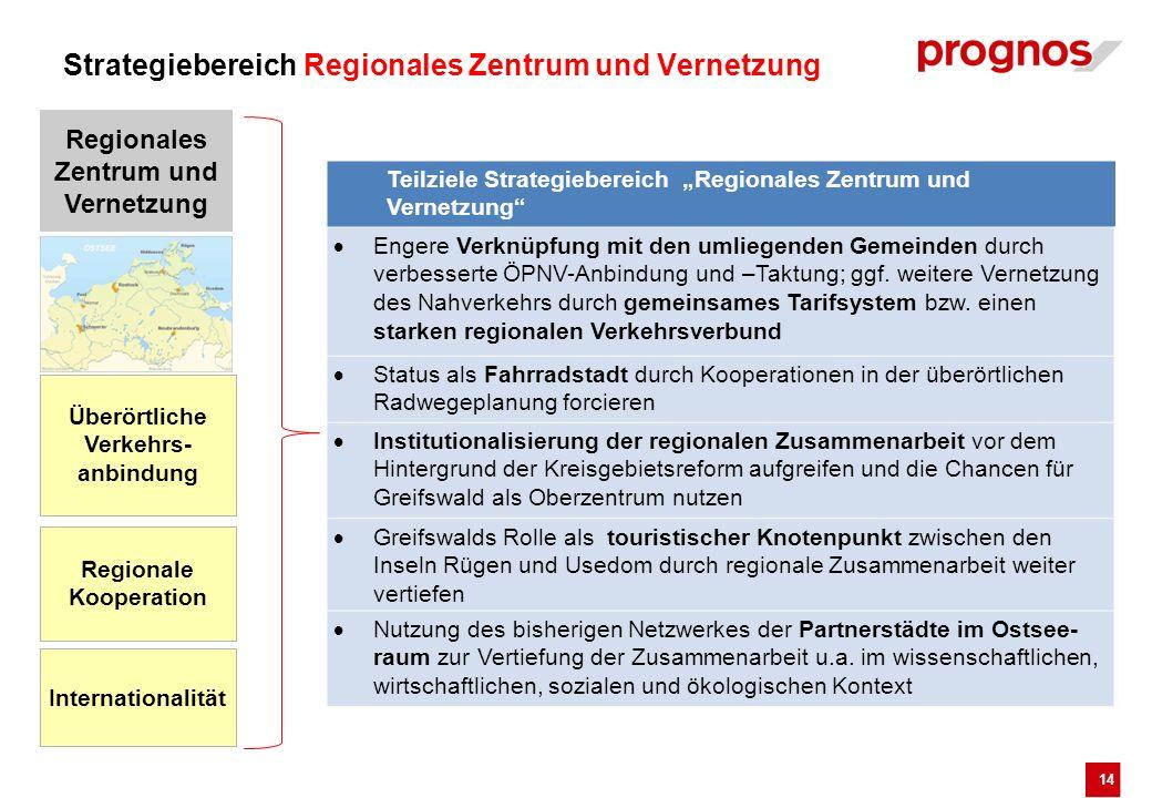 Strategiebereich Regionales Zentrum und Vernetzung