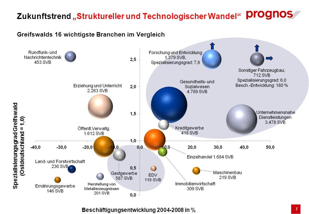 Spezialisierungsgrad Greifswald (Ostdeutschland = 1,0)