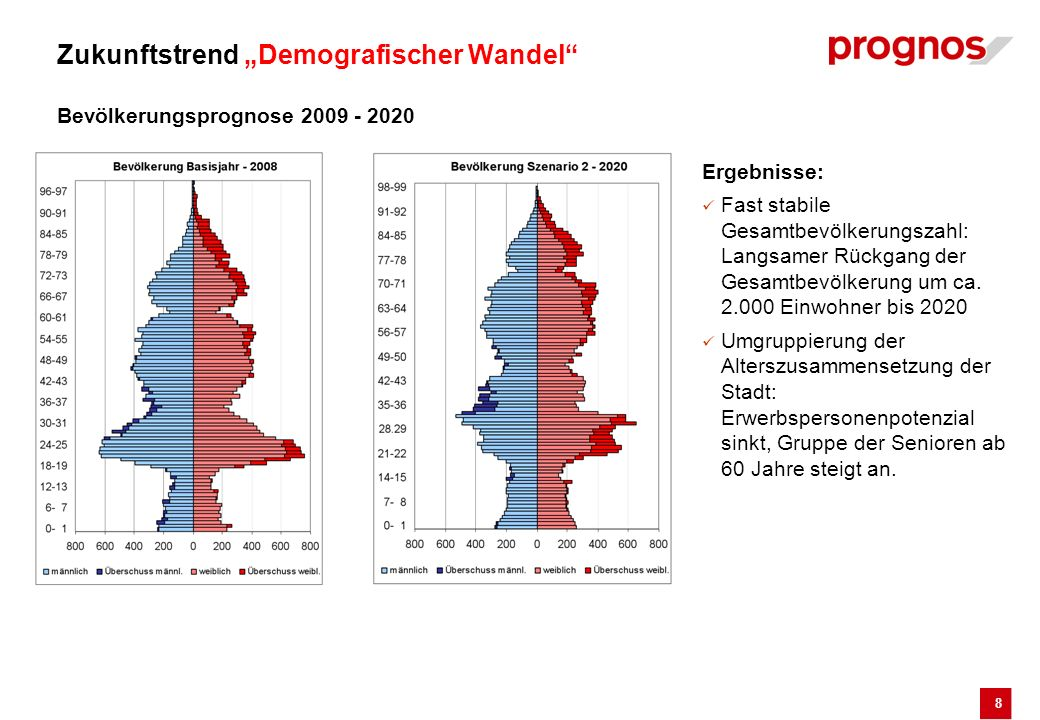 "Zukunftstrend ""Demografischer Wandel Bevölkerungsprognose 2009 - 2020"