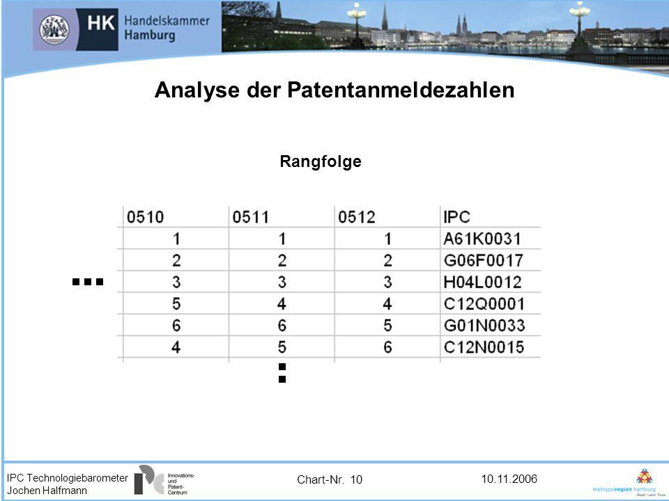 Analyse der Patentanmeldezahlen