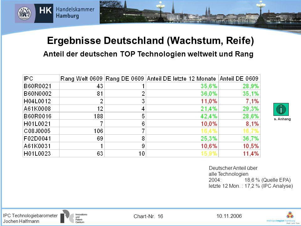 Ergebnisse Deutschland (Wachstum, Reife)