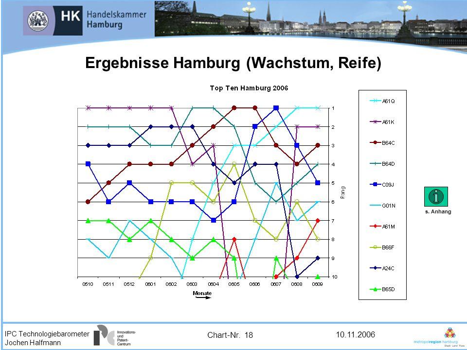 Ergebnisse Hamburg (Wachstum, Reife)
