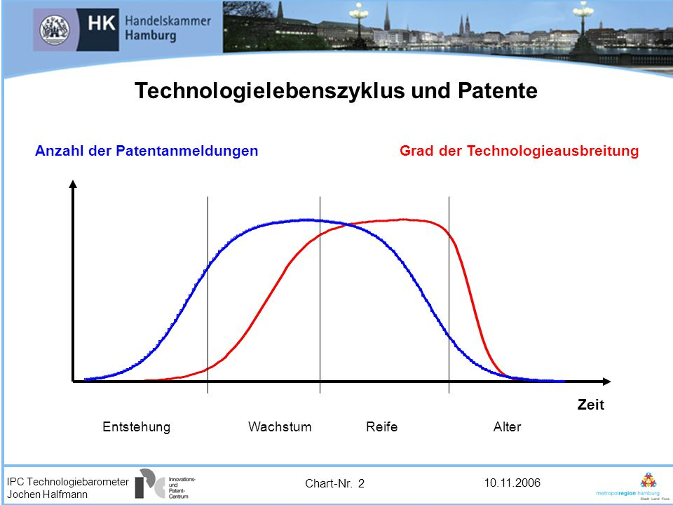 Technologielebenszyklus und Patente