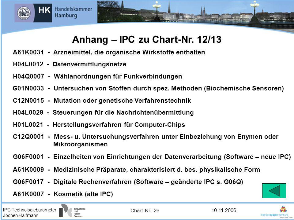 Anhang – IPC zu Chart-Nr. 12/13