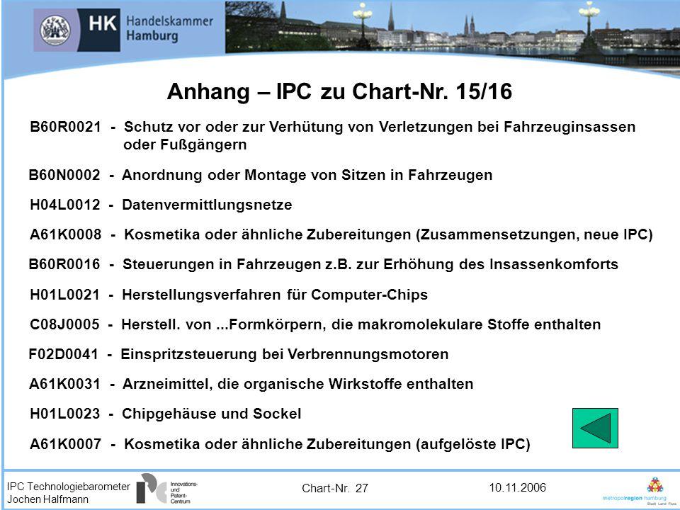 Anhang – IPC zu Chart-Nr. 15/16