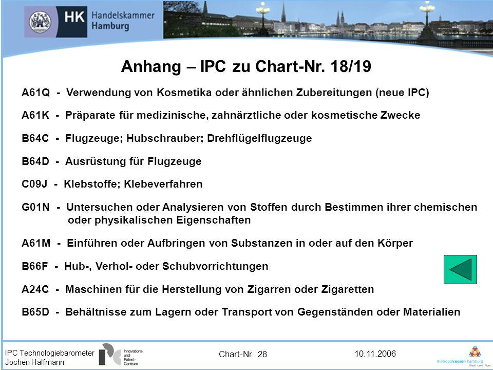 Anhang – IPC zu Chart-Nr. 18/19