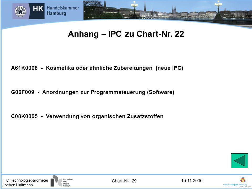 Anhang – IPC zu Chart-Nr. 22
