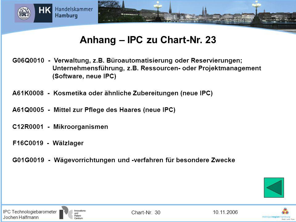 Anhang – IPC zu Chart-Nr. 23