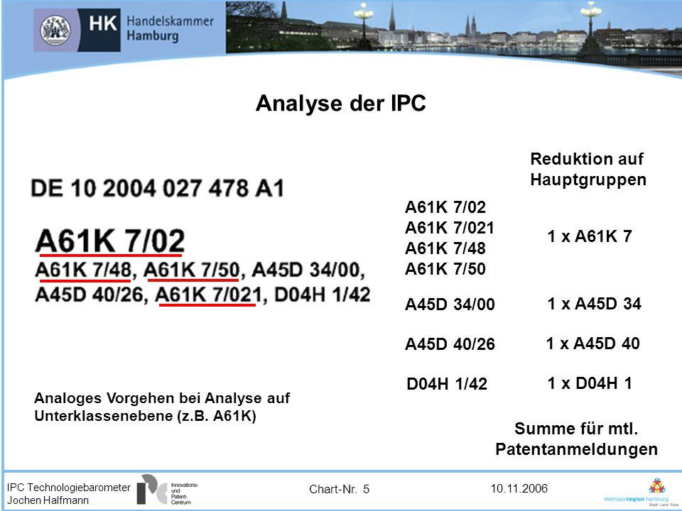 Analyse der IPC Reduktion auf Hauptgruppen A61K 7/02 A61K 7/021