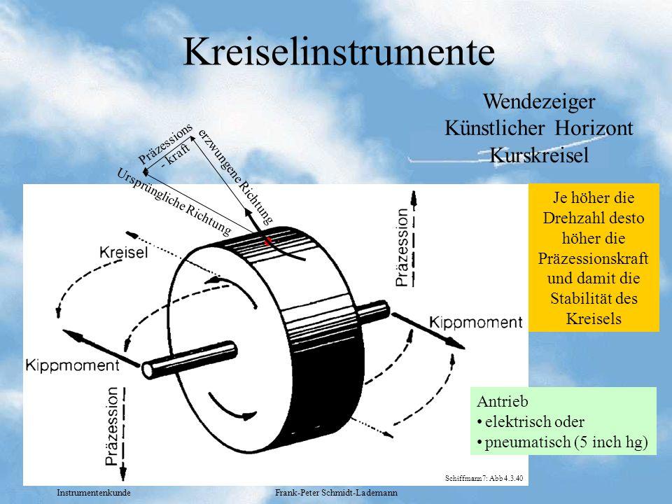 Kreiselinstrumente Wendezeiger Künstlicher Horizont Kurskreisel