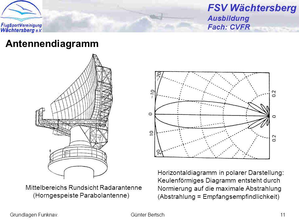 FSV Wächtersberg Antennendiagramm Ausbildung Fach: CVFR