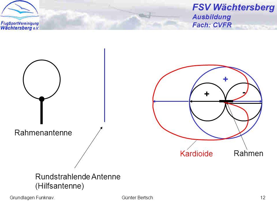 FSV Wächtersberg + - + Rahmenantenne Kardioide Rahmen
