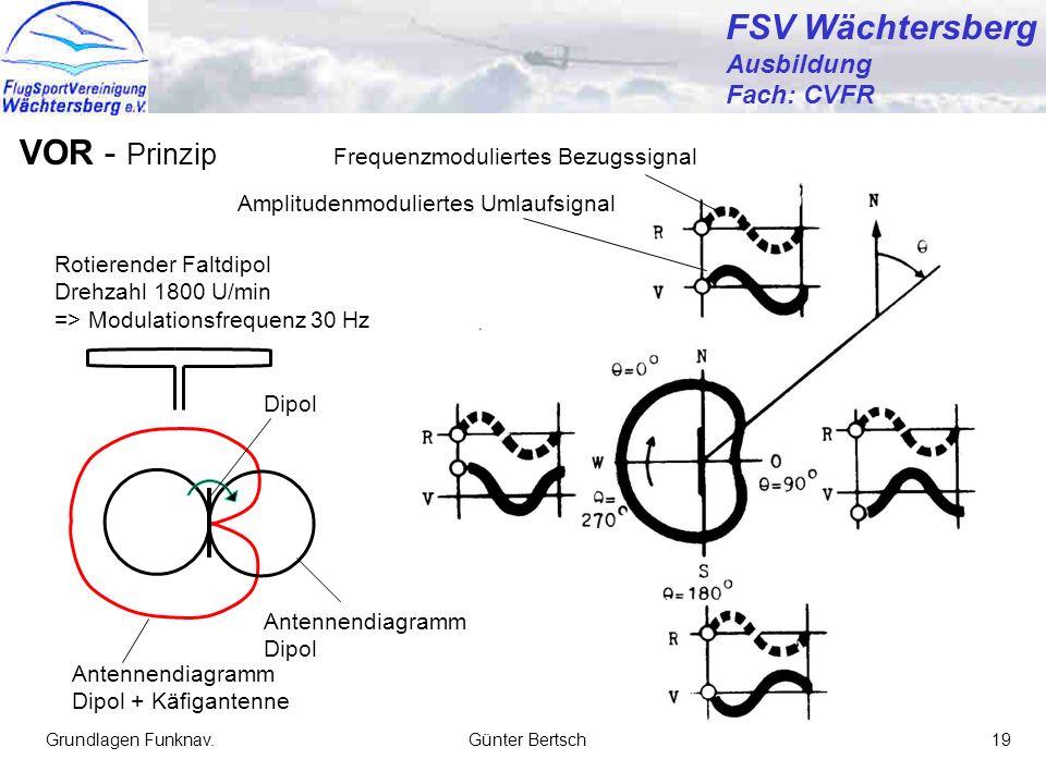 VOR - Prinzip Frequenzmoduliertes Bezugssignal