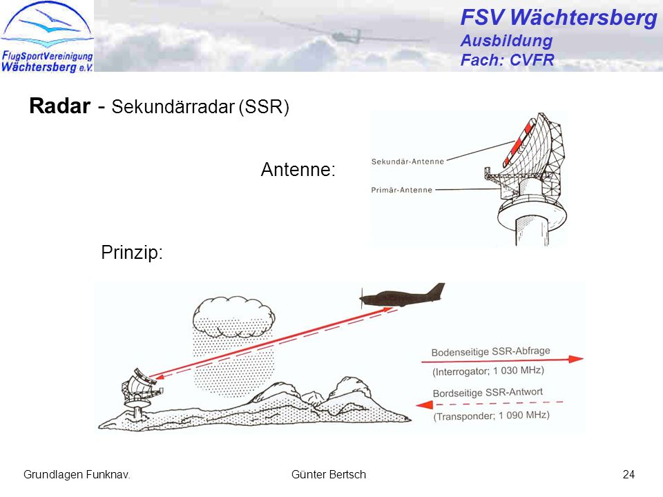 Radar - Sekundärradar (SSR)
