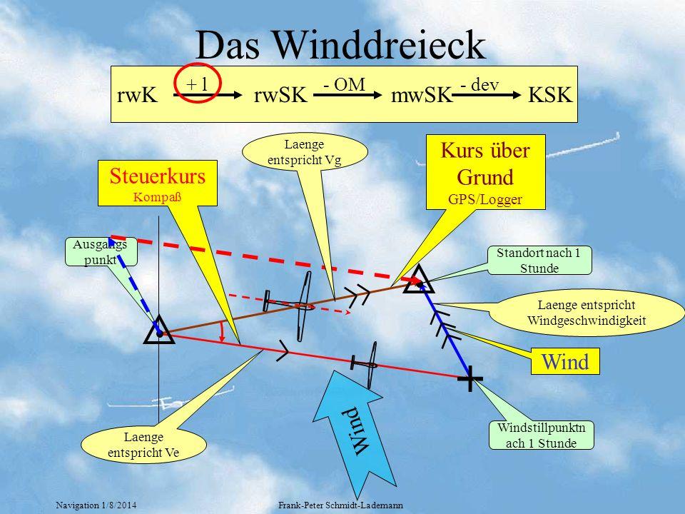 Das Winddreieck rwK rwSK mwSK KSK Kurs über Grund Steuerkurs Wind Wind