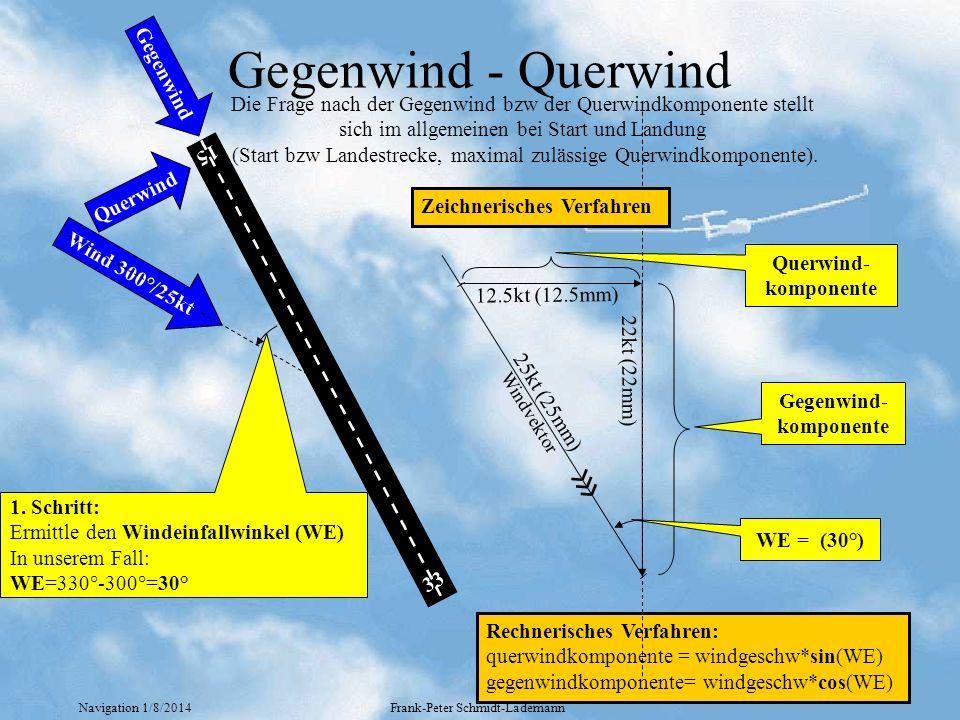 Gegenwind- komponente