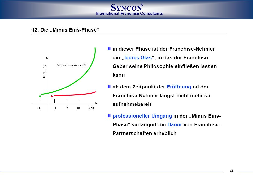"""12. Die """"Minus Eins-Phase"""