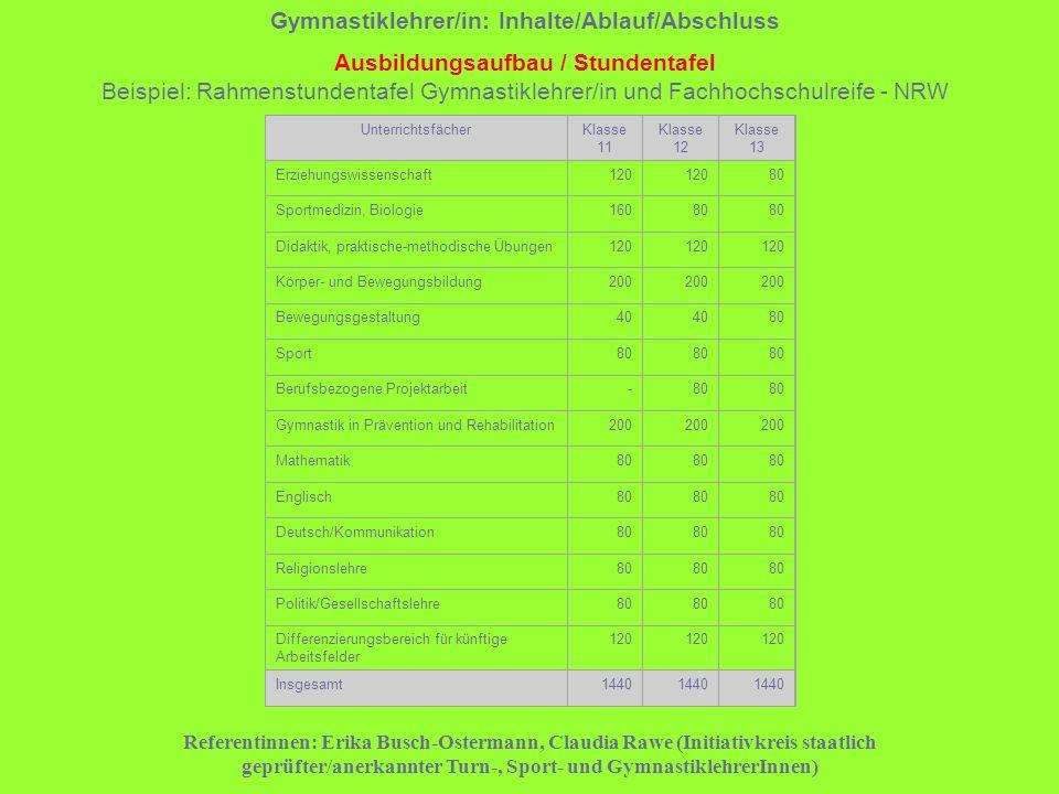 Gymnastiklehrer/in: Inhalte/Ablauf/Abschluss