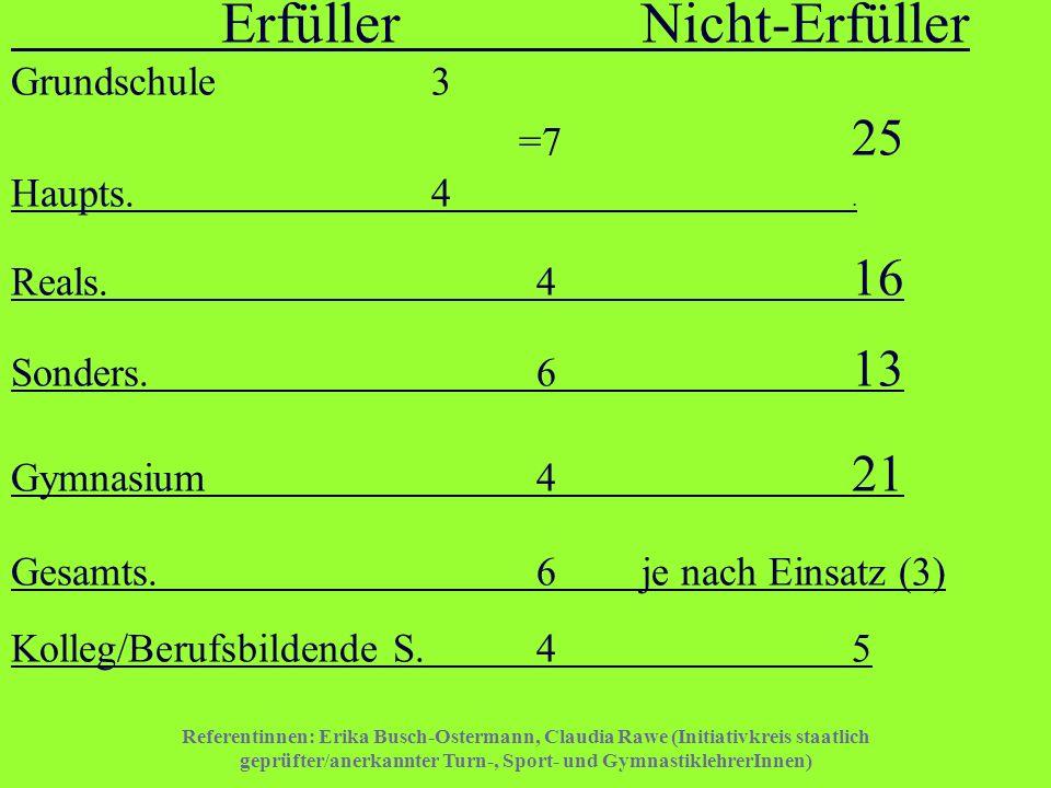 Erfüller. Nicht-Erfüller Grundschule. 3. =7. 25 Haupts. 4. Reals. 4