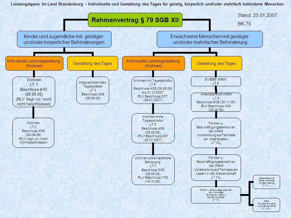 Leistungstypen im Land Brandenburg – Individuelle und Gestaltung des Tages für geistig, körperlich und/oder mehrfach behinderte Menschen