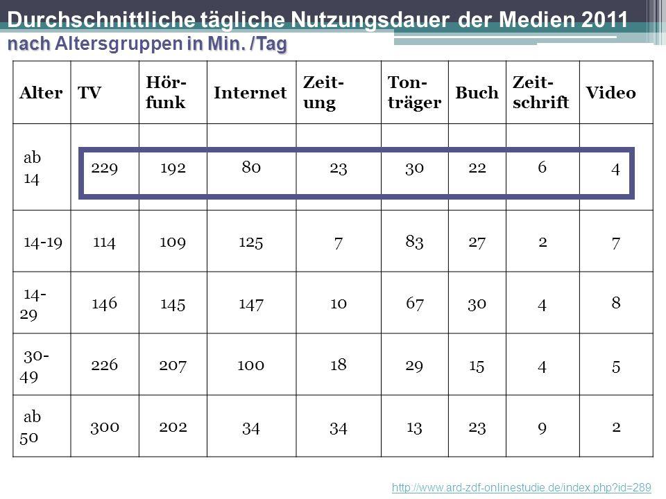 Durchschnittliche tägliche Nutzungsdauer der Medien 2011 nach Altersgruppen in Min. /Tag