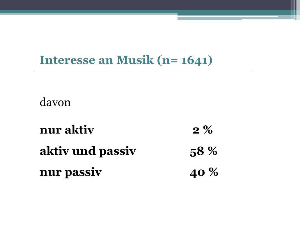 Interesse an Musik (n= 1641)