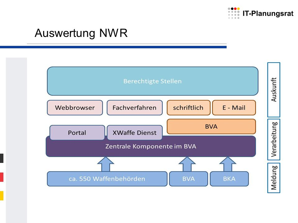 Auswertung NWR