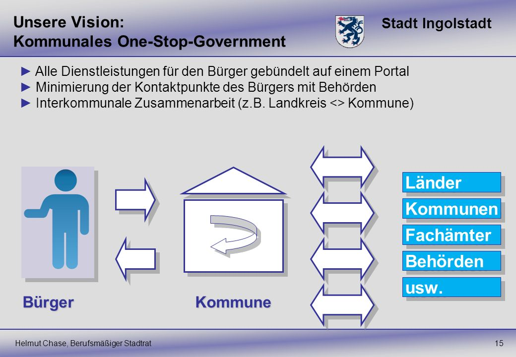 Unsere Vision: Kommunales One-Stop-Government