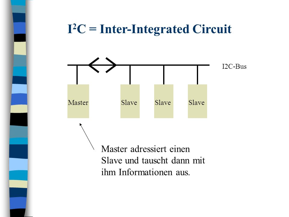 I2C = Inter-Integrated Circuit