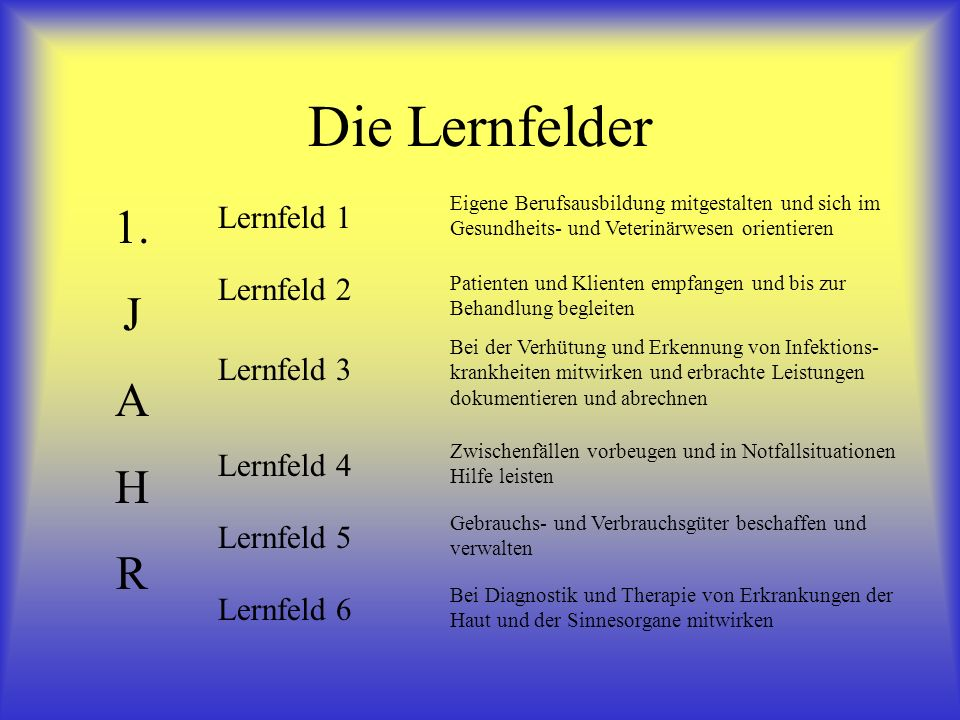 Die Lernfelder 1. J A H R Lernfeld 1 Lernfeld 2 Lernfeld 3 Lernfeld 4