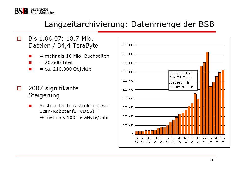 Langzeitarchivierung: Datenmenge der BSB