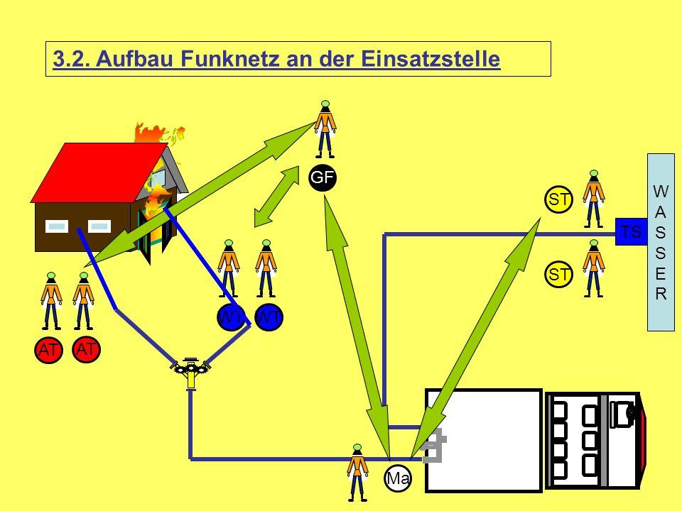 3.2. Aufbau Funknetz an der Einsatzstelle