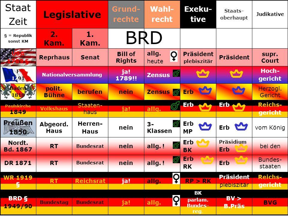BRD Staat Legislative Zeit Grund- rechte Wahl- recht Exeku- tive