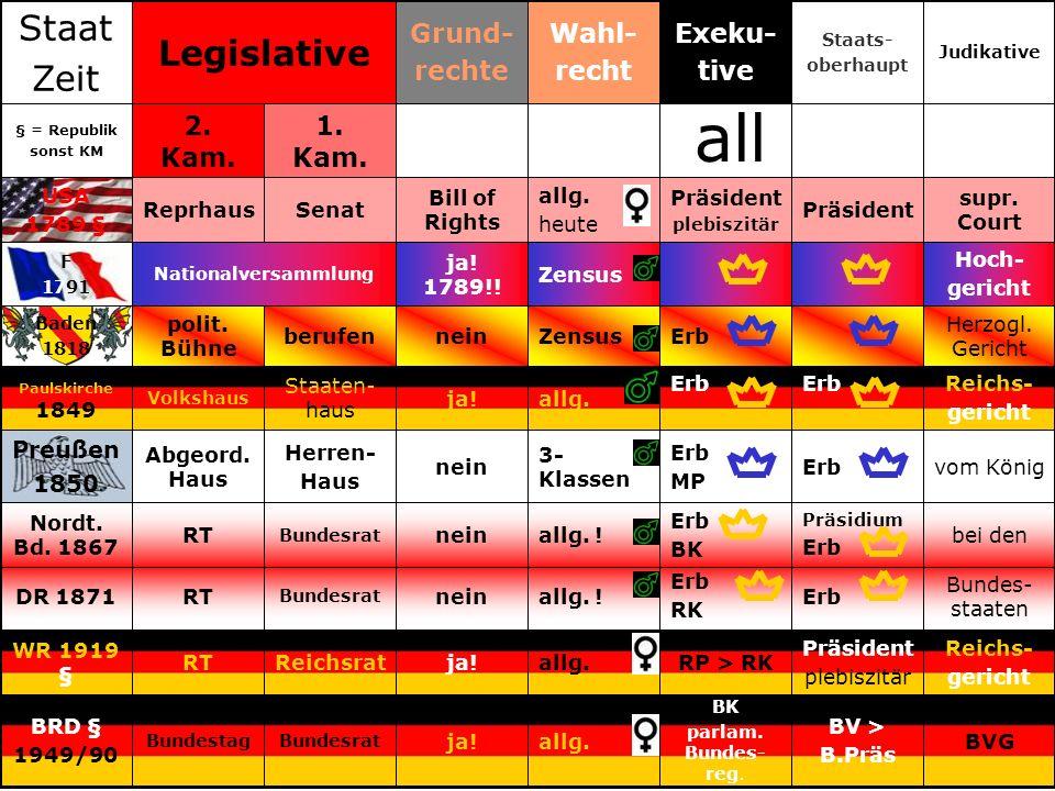 all Staat Legislative Zeit Grund- rechte Wahl- recht Exeku- tive