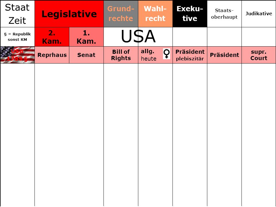 USA Staat Legislative Zeit Grund- rechte Wahl- recht Exeku- tive