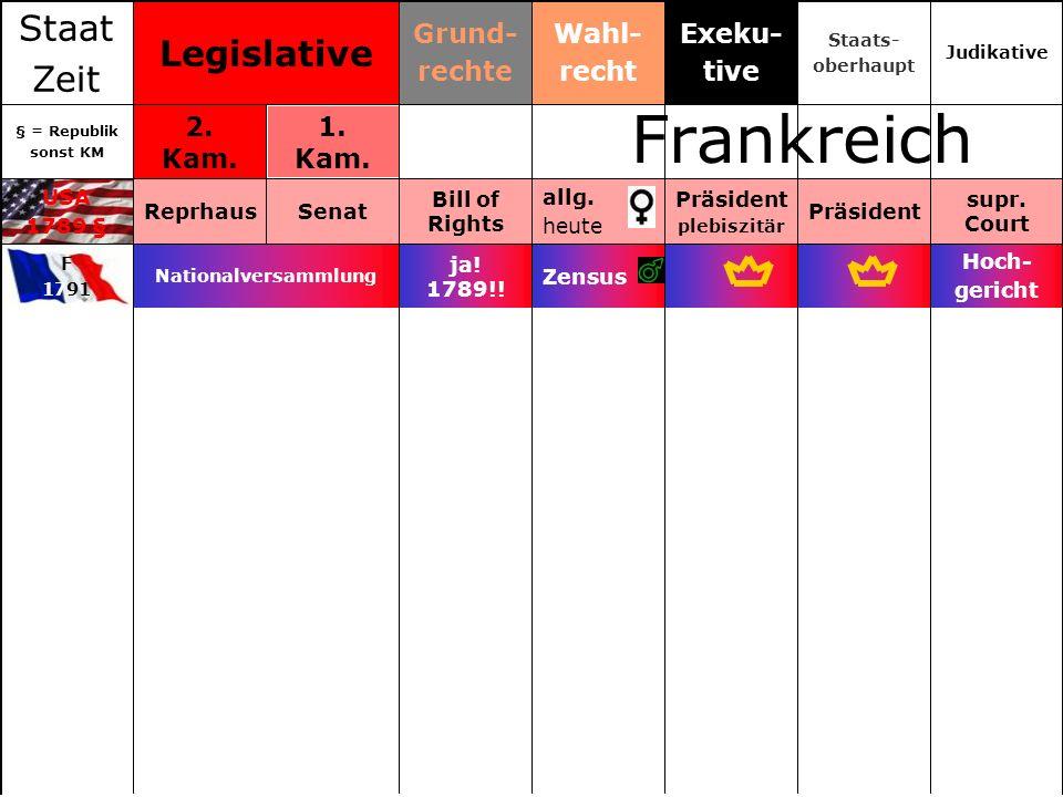 Frankreich Staat Legislative Zeit Grund- rechte Wahl- recht Exeku-