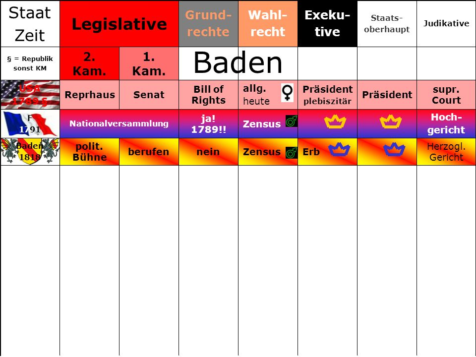 Baden Staat Legislative Zeit Grund- rechte Wahl- recht Exeku- tive