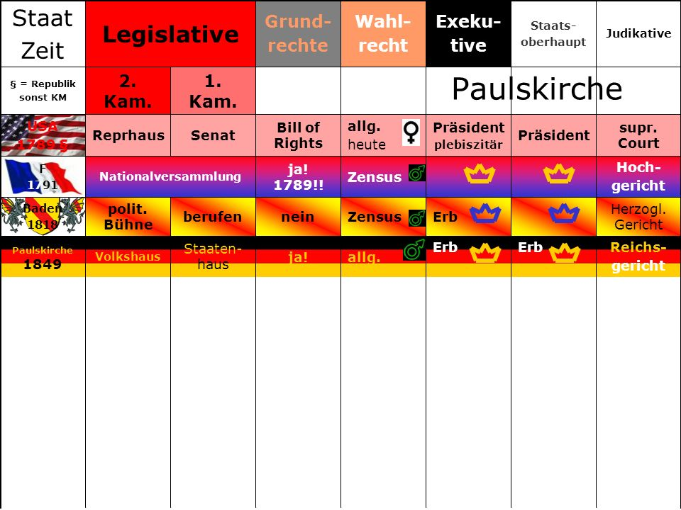 Paulskirche Staat Legislative Zeit Grund- rechte Wahl- recht Exeku-