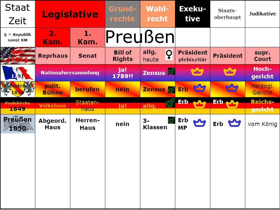 Preußen Staat Legislative Zeit Grund- rechte Wahl- recht Exeku- tive