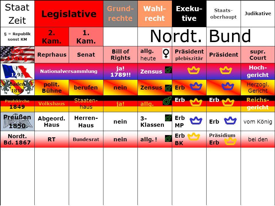 Nordt. Bund Staat Legislative Zeit Grund- rechte Wahl- recht Exeku-