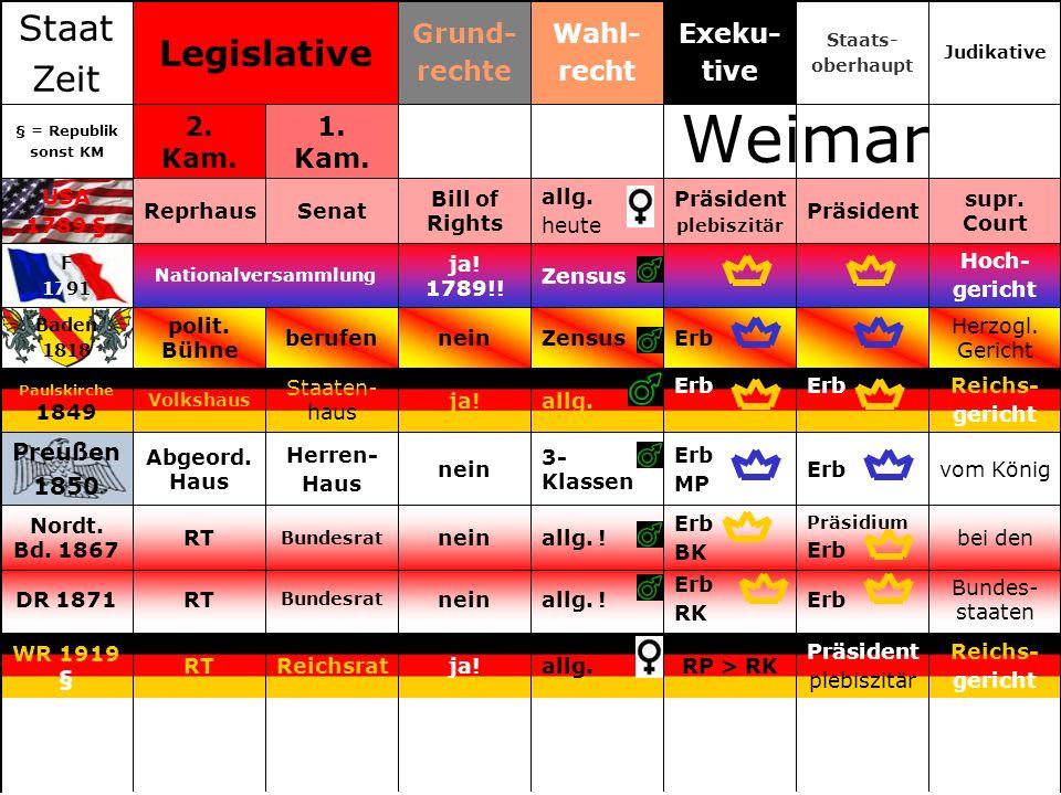 Weimar Staat Legislative Zeit Grund- rechte Wahl- recht Exeku- tive
