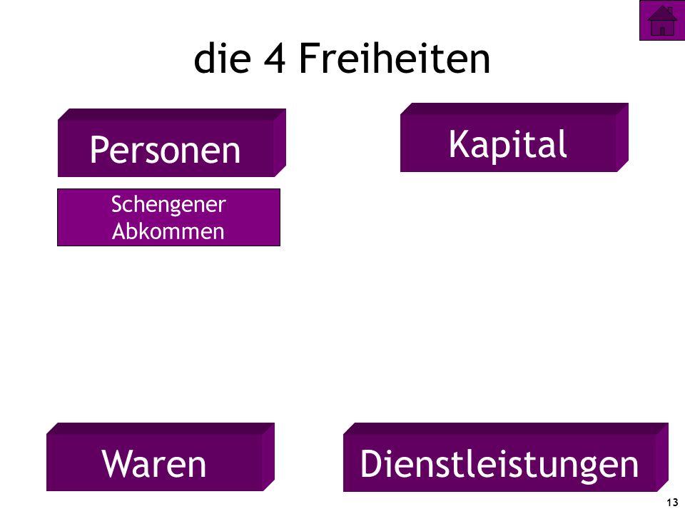 die 4 Freiheiten Kapital Personen Waren Dienstleistungen Schengener