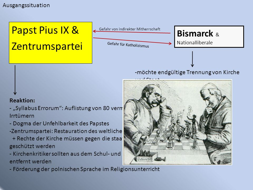 Papst Pius IX & Zentrumspartei