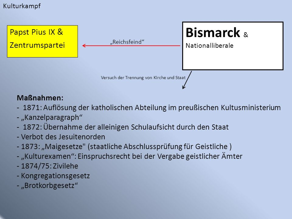 Bismarck & Papst Pius IX & Zentrumspartei Maßnahmen: