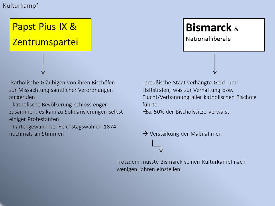Bismarck & Papst Pius IX & Zentrumspartei Kulturkampf Nationalliberale
