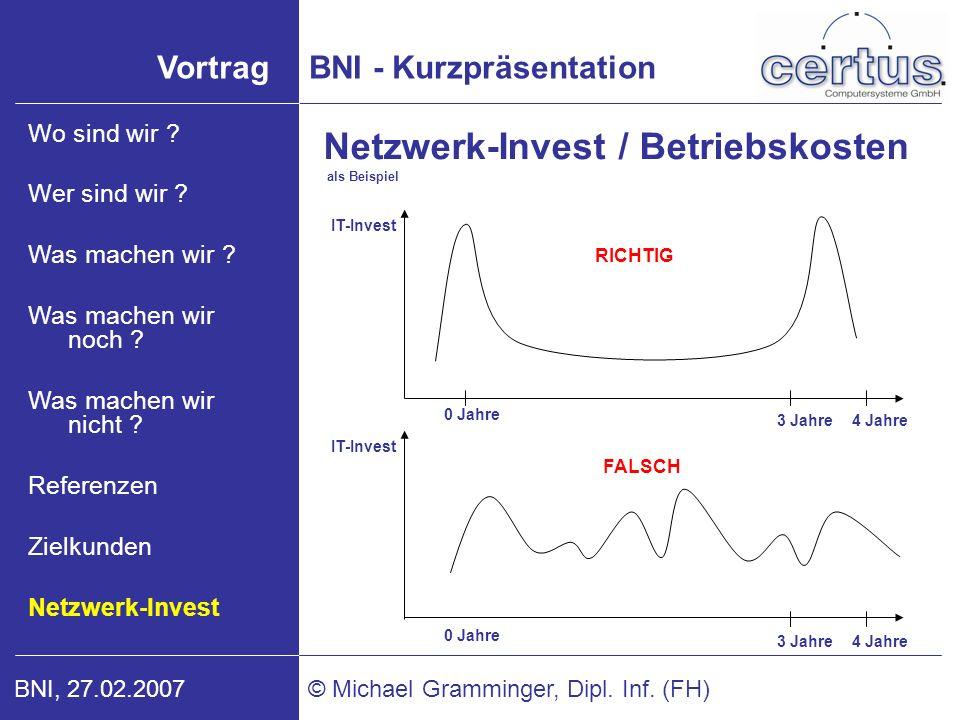 Netzwerk-Invest / Betriebskosten