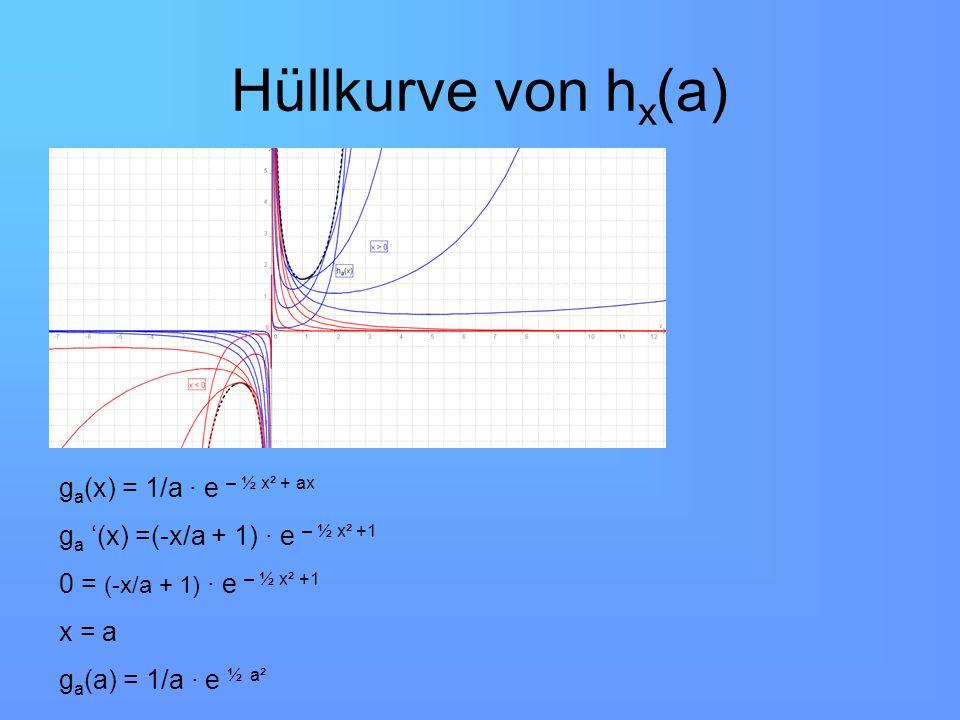 Hüllkurve von hx(a) ga(x) = 1/a ∙ e – ½ x² + ax